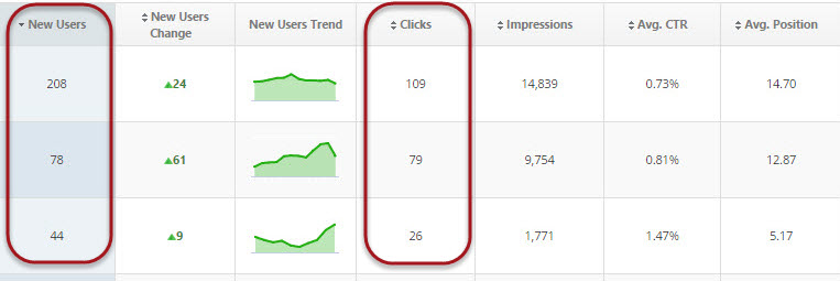 Correlation between New Users and Clicks