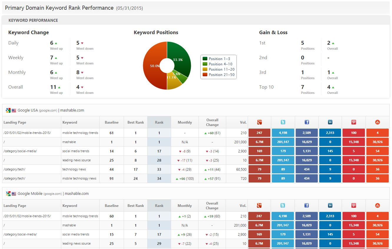 Keyword Rank Performance Social Metrics Report