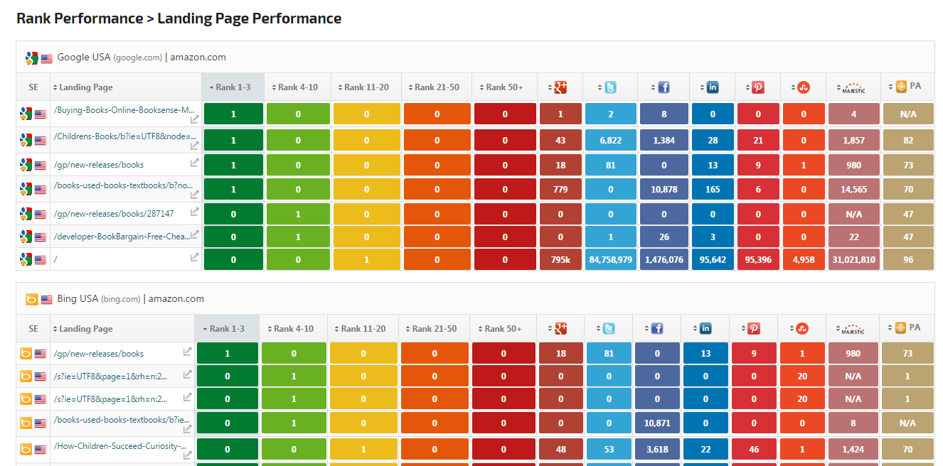 Good Landing Page Performance Report