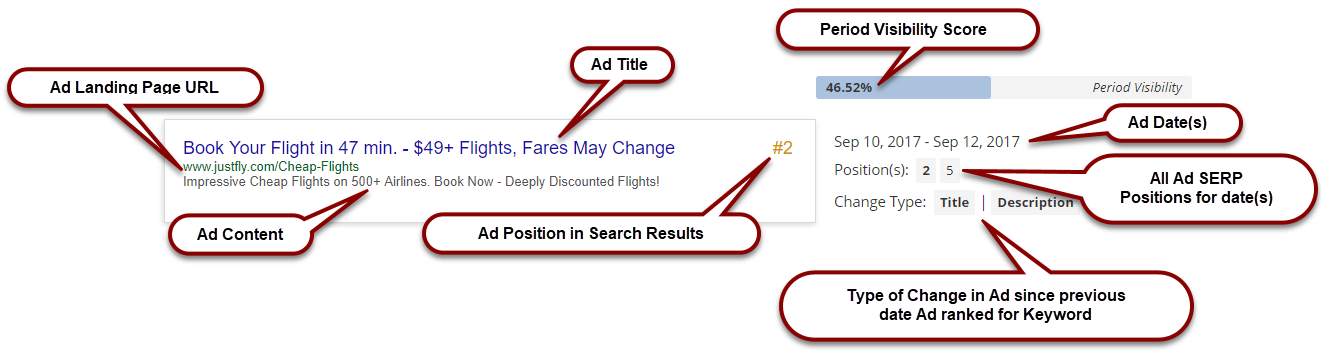 Anatomy of an AdWords Ad Analysis