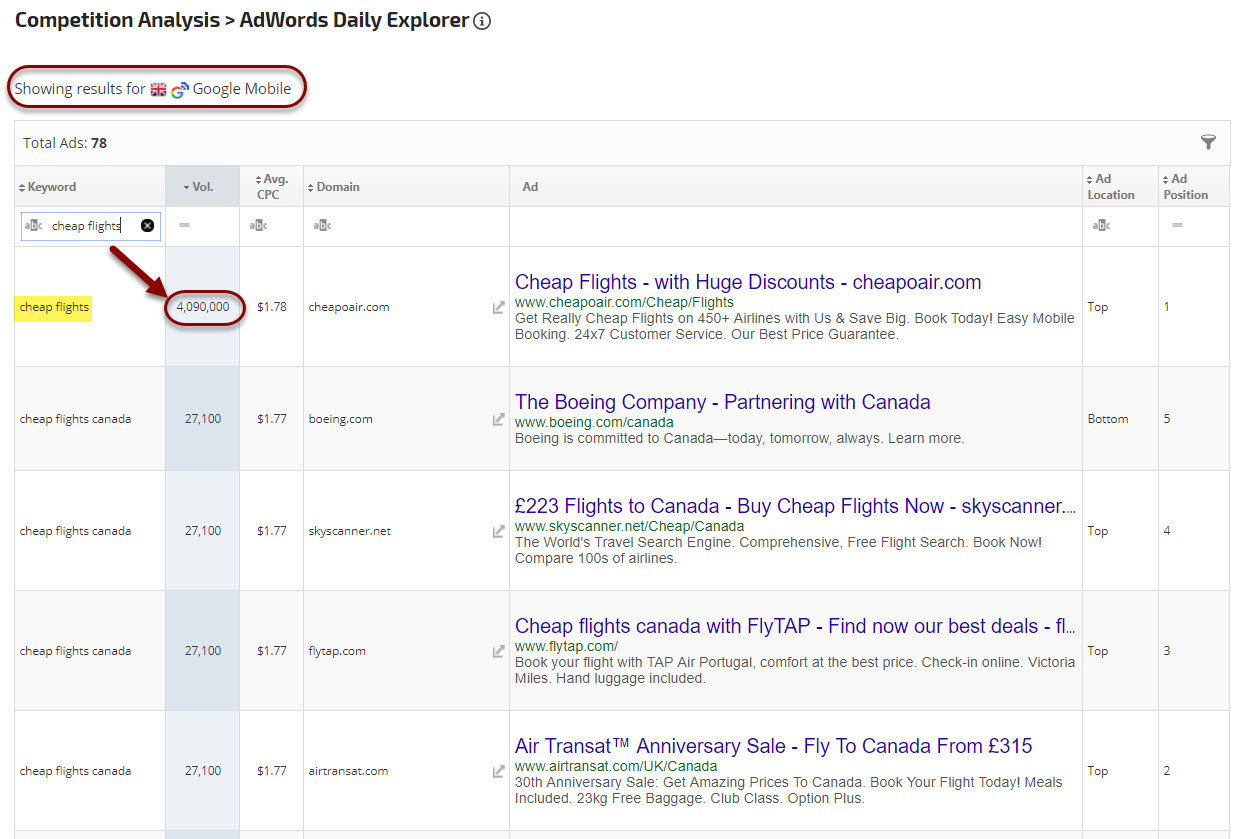 Google Mobile AdWords results