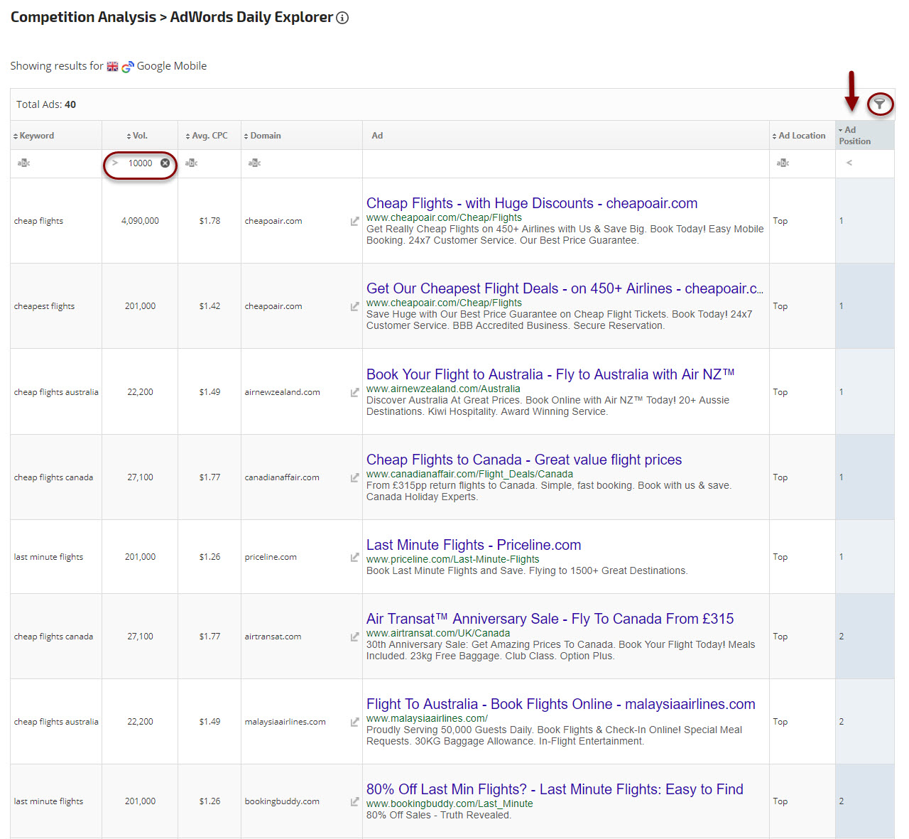 Top AdWords positions
