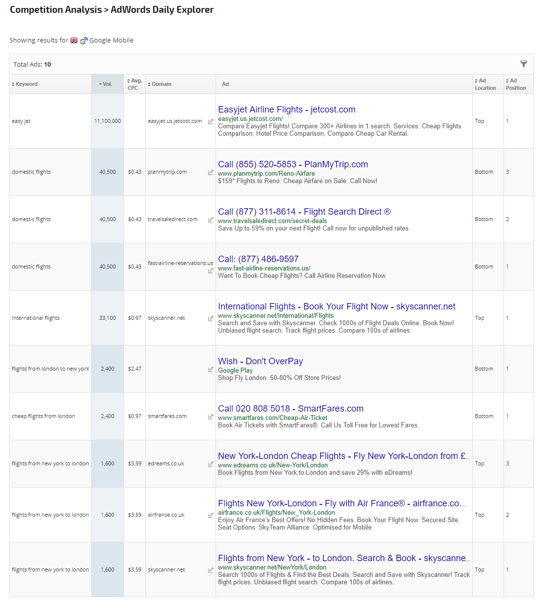 AdWords Daily Explorer
