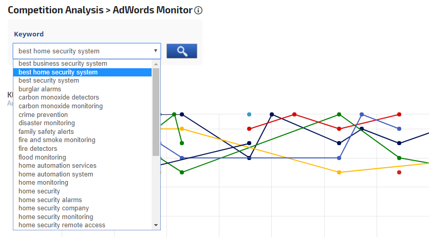 select a keyword for competitor analysis