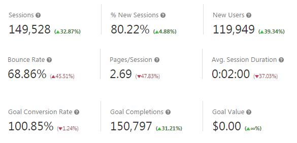 AdWords PPC Summary Data