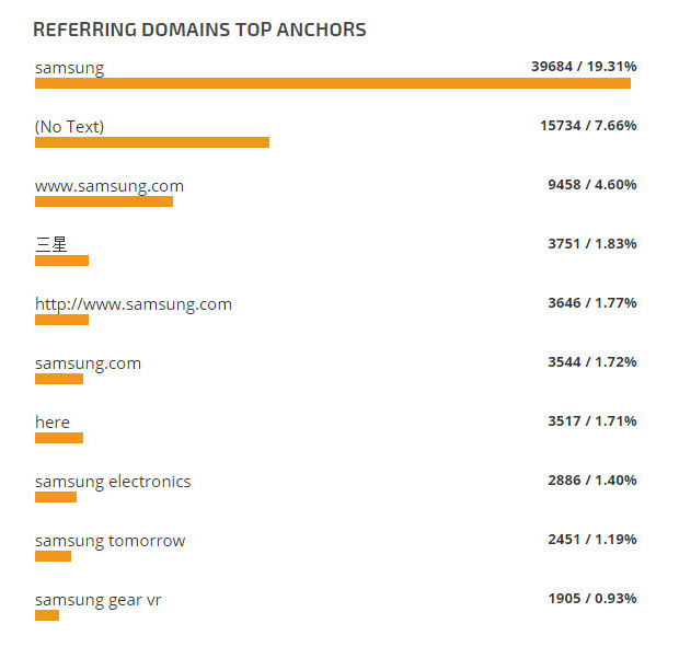 Referring Domains Top Anchors