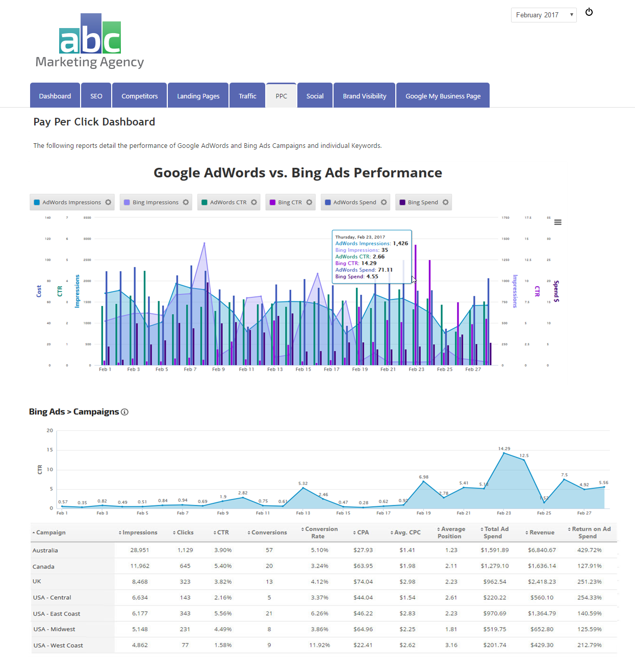 Bing Ads Campaigns report displayed with Insight Graph in Marketing Dashboard