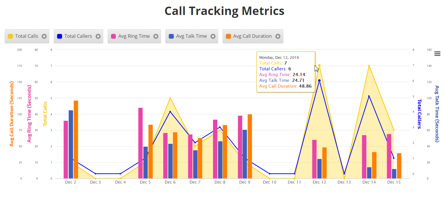 Insight Graph with Call Tracking Metrics data