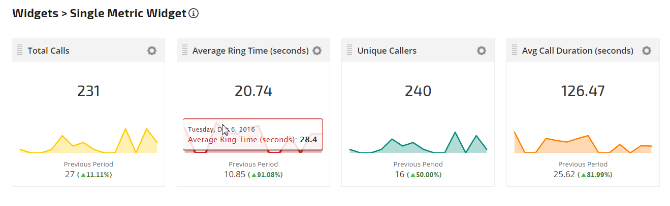 Call Tracking Metrics in Single Metric Widgets