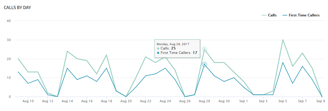 Calls By Day Trends Chart