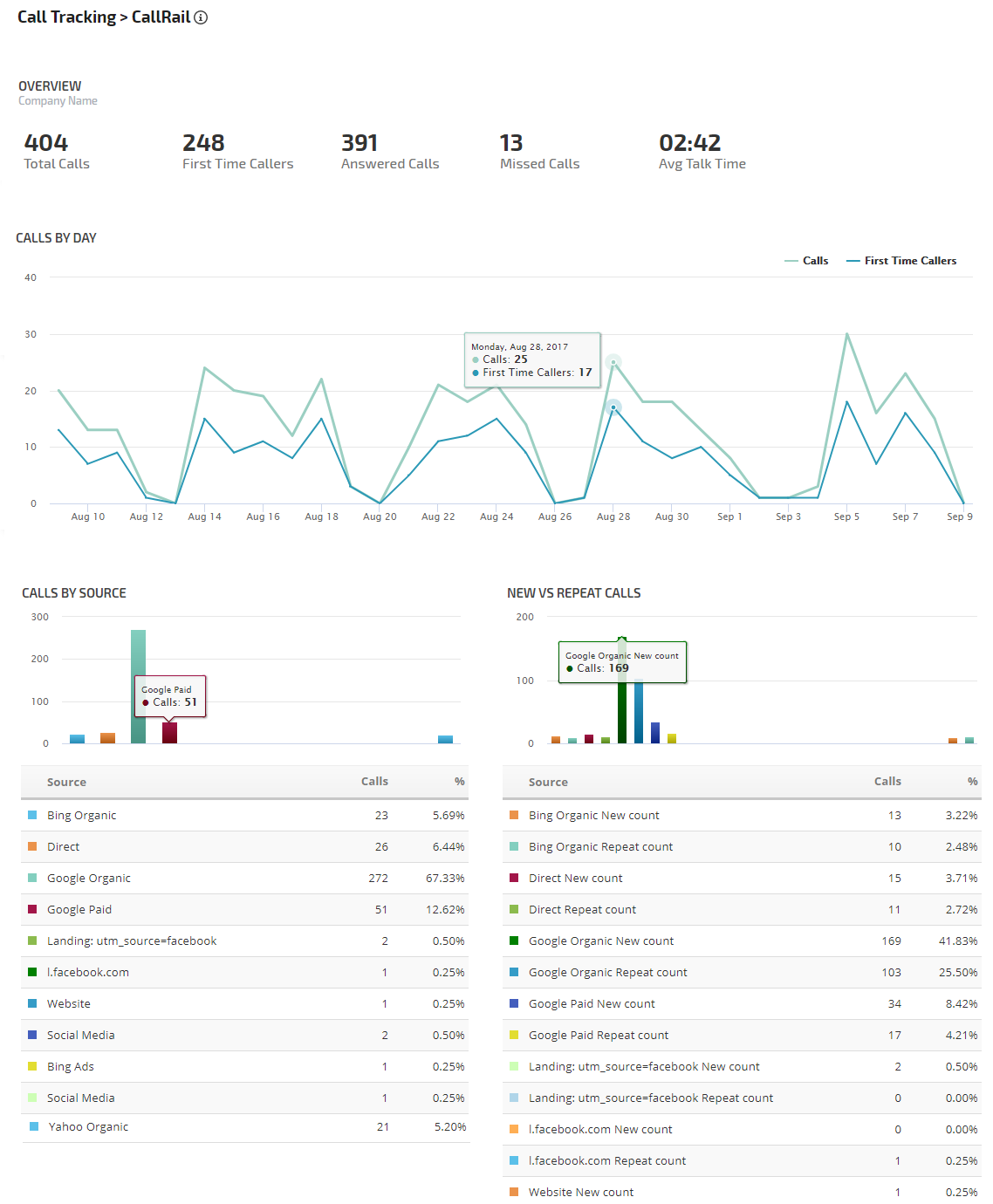 Call Tracking Metrics overview report