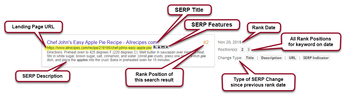 Competitor SERP Changes