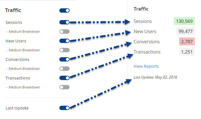 Traffic metric settings