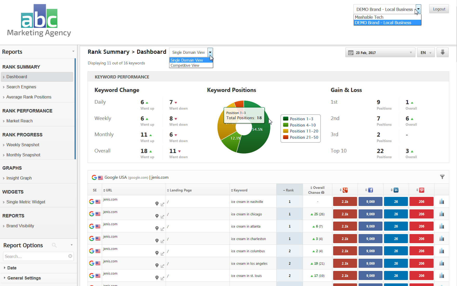 Client Dashboard example