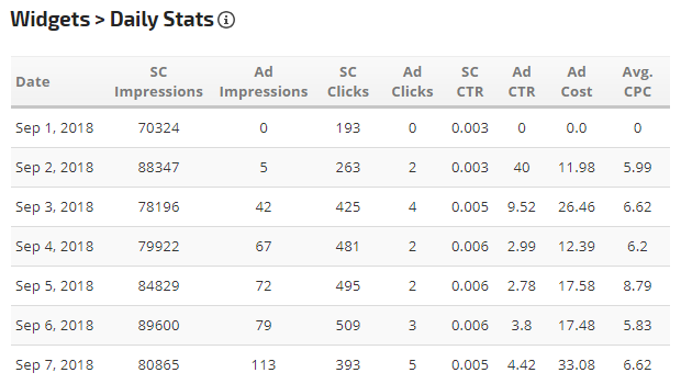 Daily Stats widget comparing Search Console to AdWords impressions and clicks