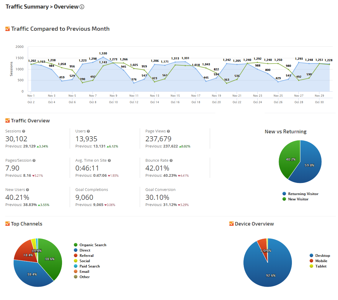 Analytics Overview