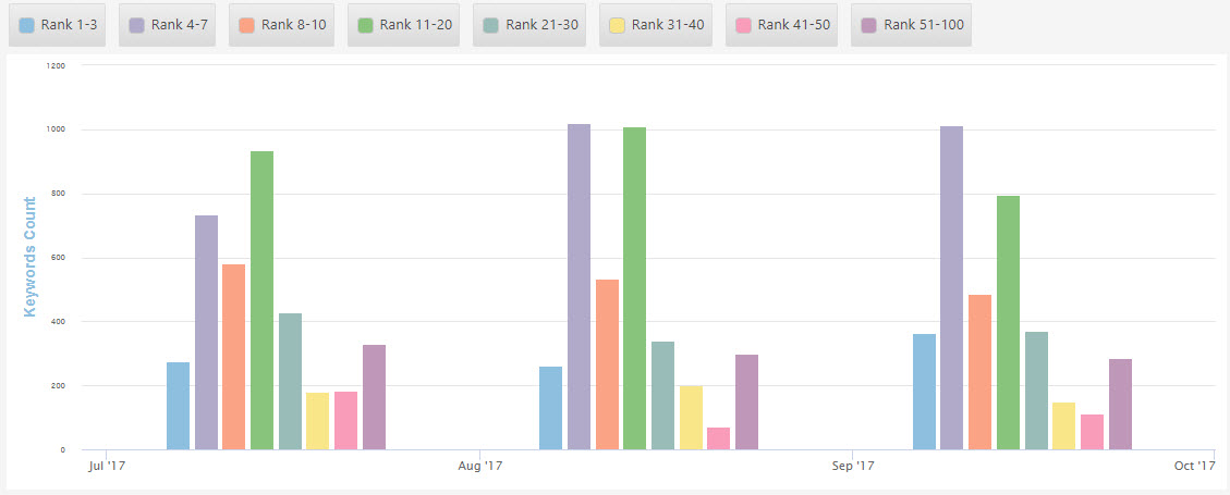 Insight Graph with rank position distribution