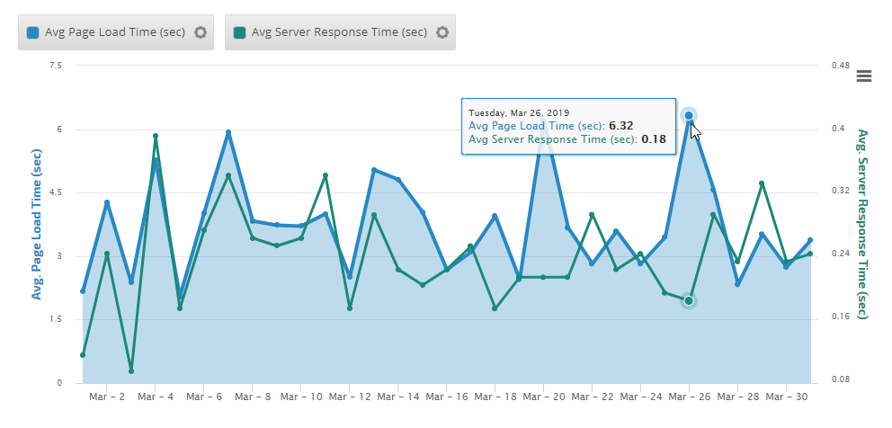 example of site speed insight graph