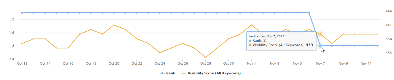 Keyword rank and visibility trends