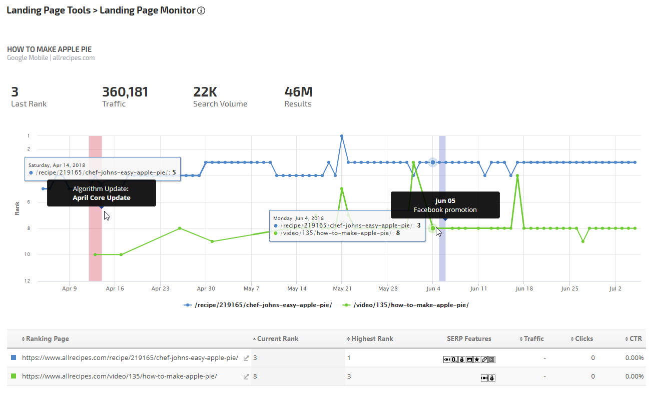 SERP Feature Scoring - Landing Page Monitor
