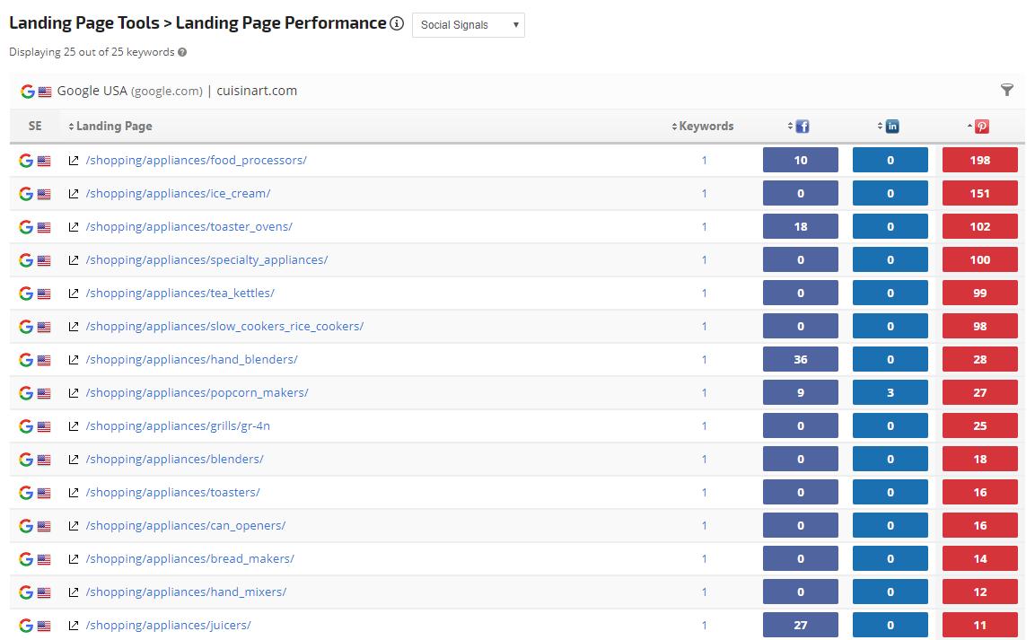 Landing Page Social Metrics