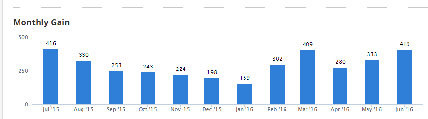 Monthly Links gained