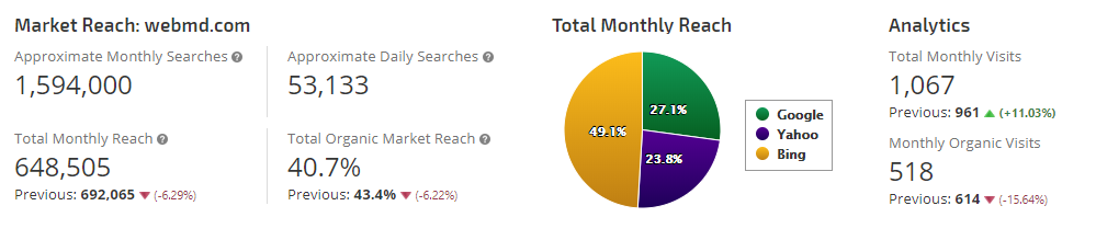 Market Reach Analytics