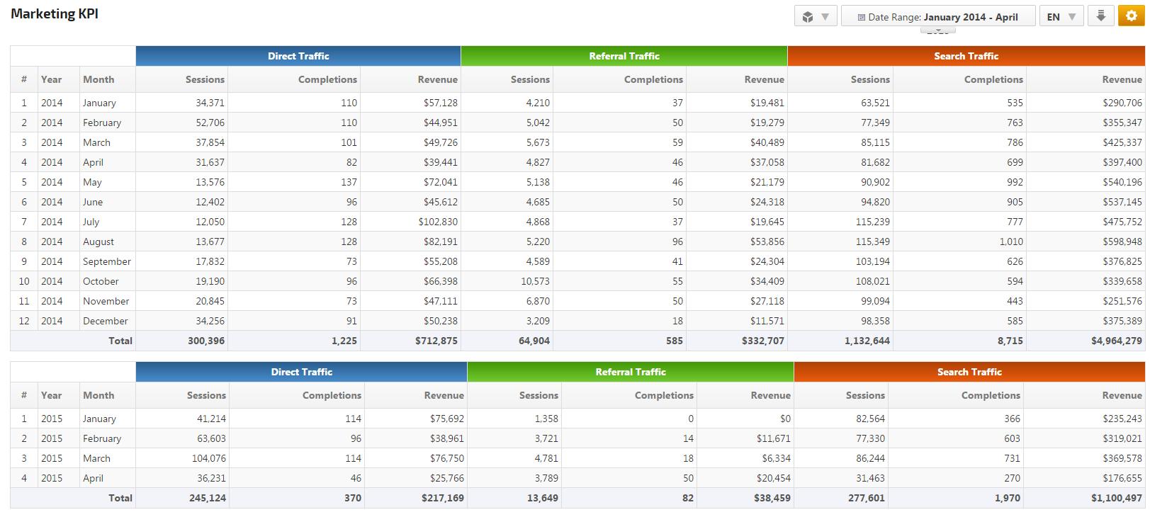 Rank Ranger's Marketing KPI