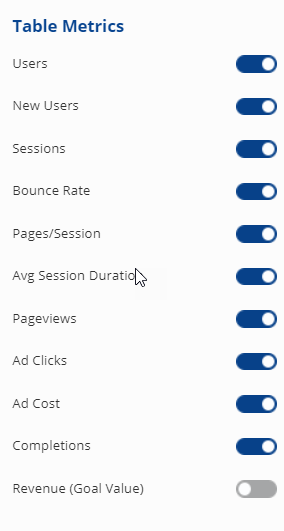 Show or Hide Ad Clicks, Ad Cost, Goal Completions or Revenue