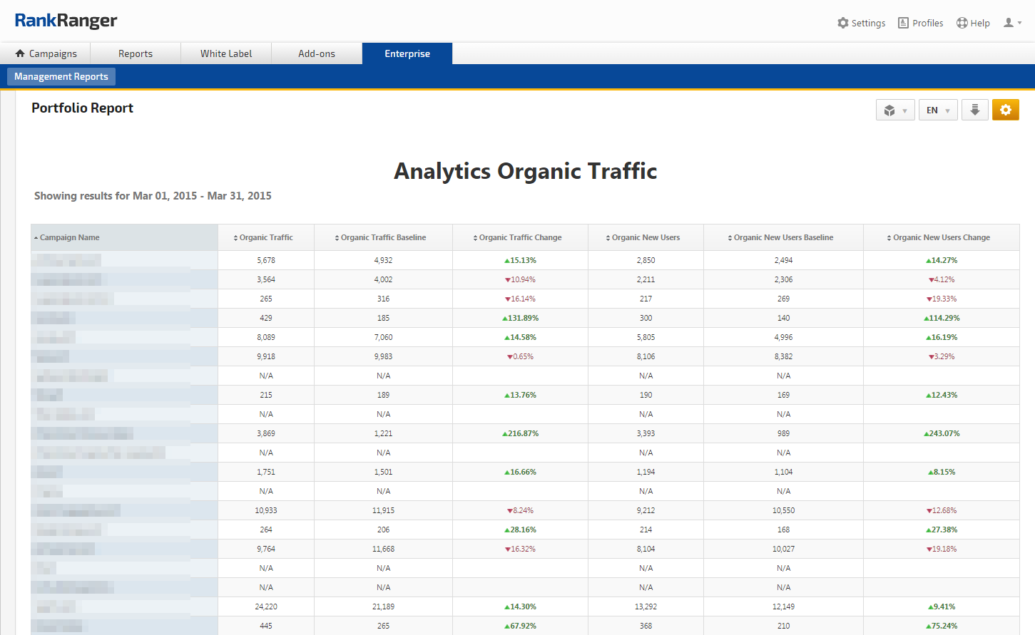 Portfolio Analytics Organic Traffic Report