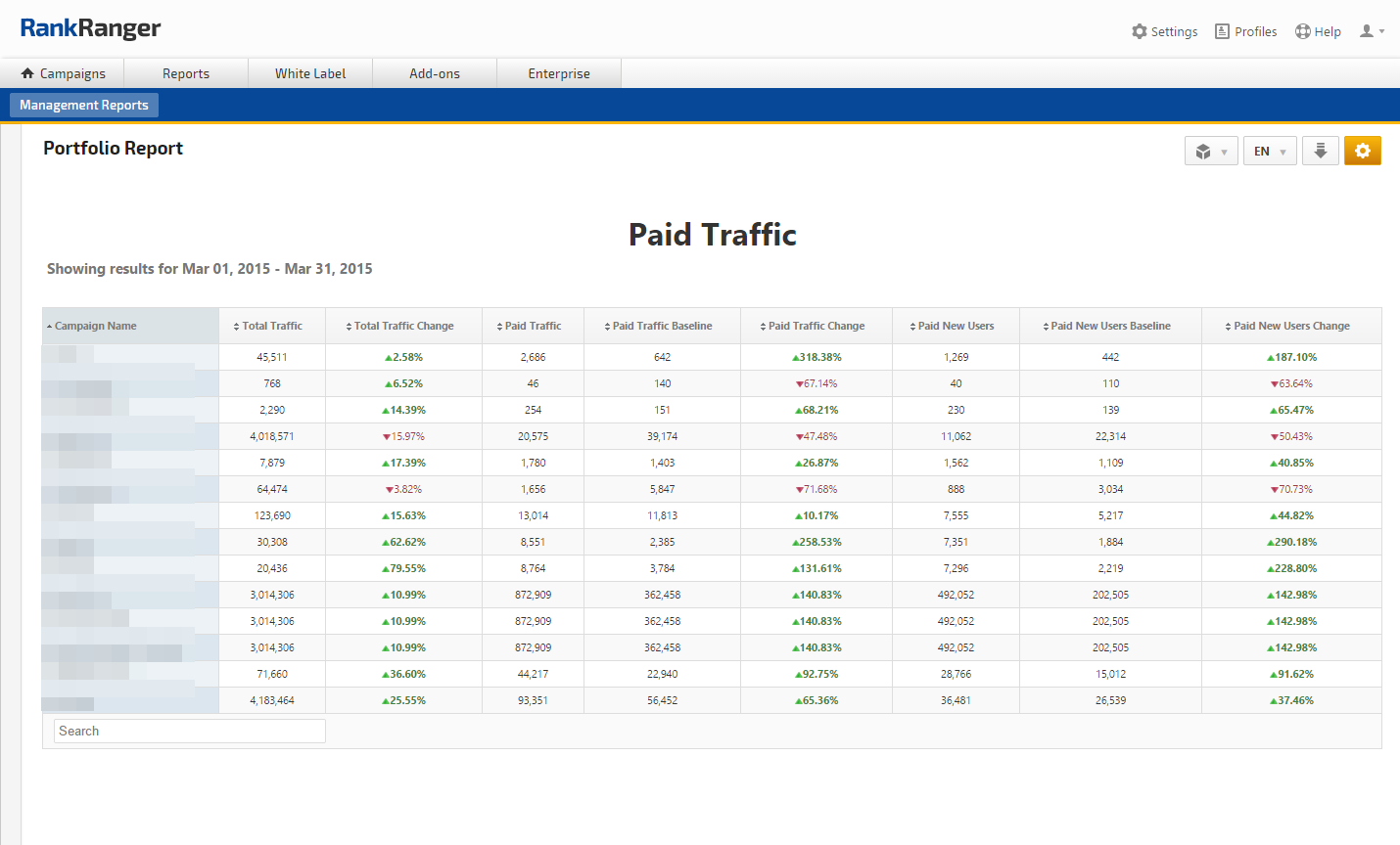 Analytics Paid Traffic Report for all campaign in the Portfolio