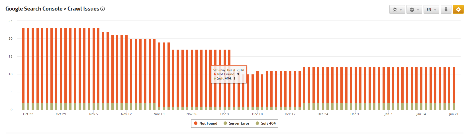 Search Console (Webmaster Tools) Crawl Issues Chart
