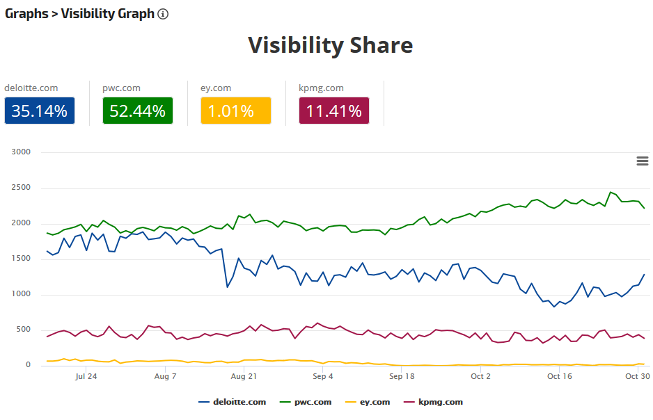 Visibility Graph with Share % displayed