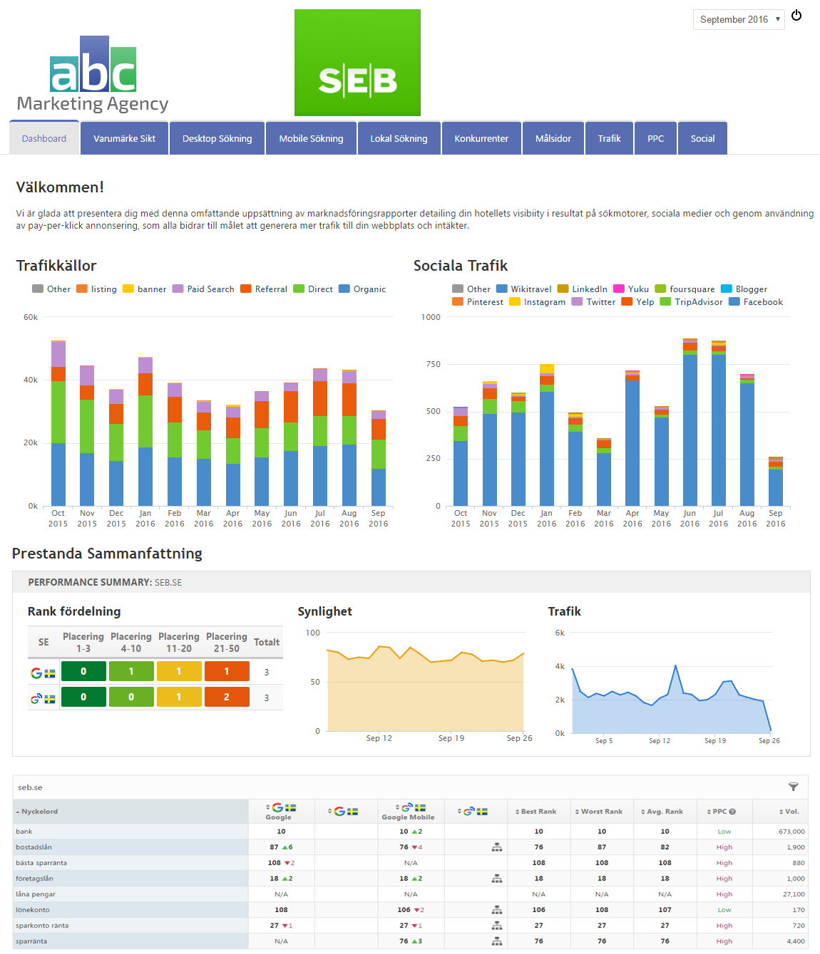 marketing dashboard with side-by-side widgets