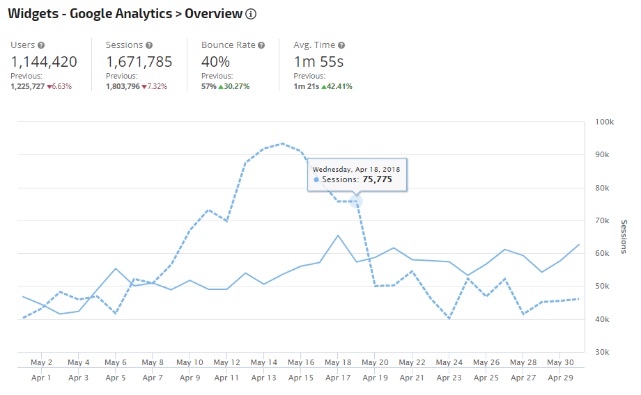 Google Analytics Previous Period Comparison