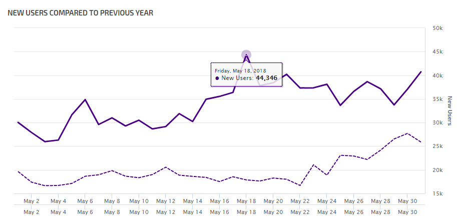 Year Over Year Google Analytics Data