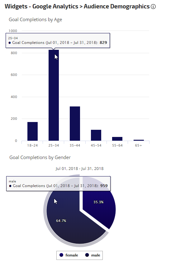 Goal completions by age and gender