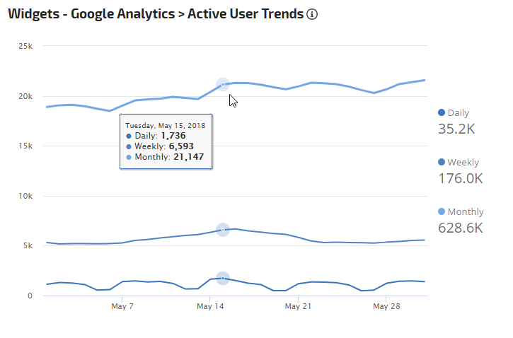 Google Analytics Active User Trends Widget