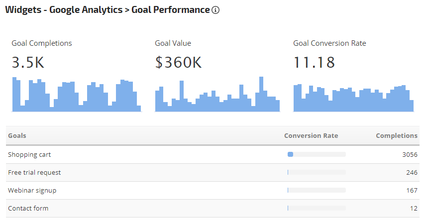 Google Analytics Performance Widget