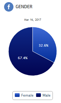 Facebook Audience Gender Pie Chart