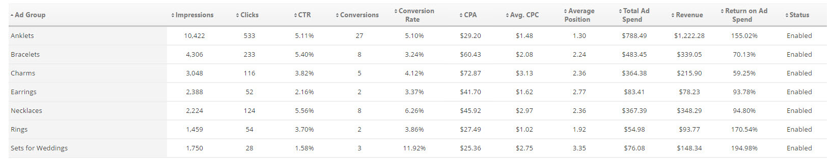 Bing Ads Campaign Metrics Table