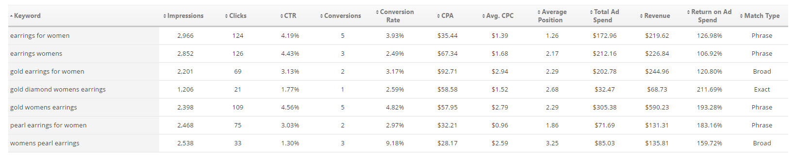 Bing Ads Keywords Metrics Table