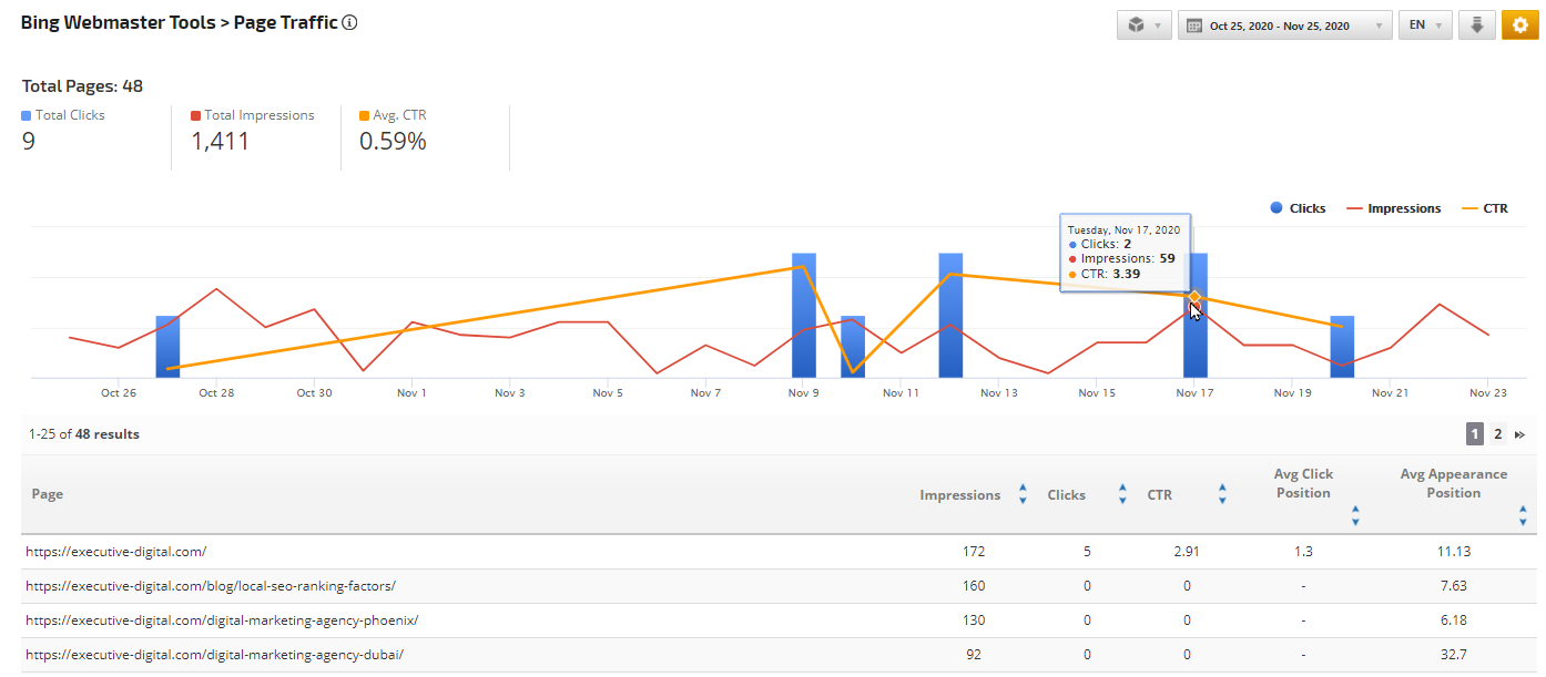 Bing Webmaster Tools Page Traffic report