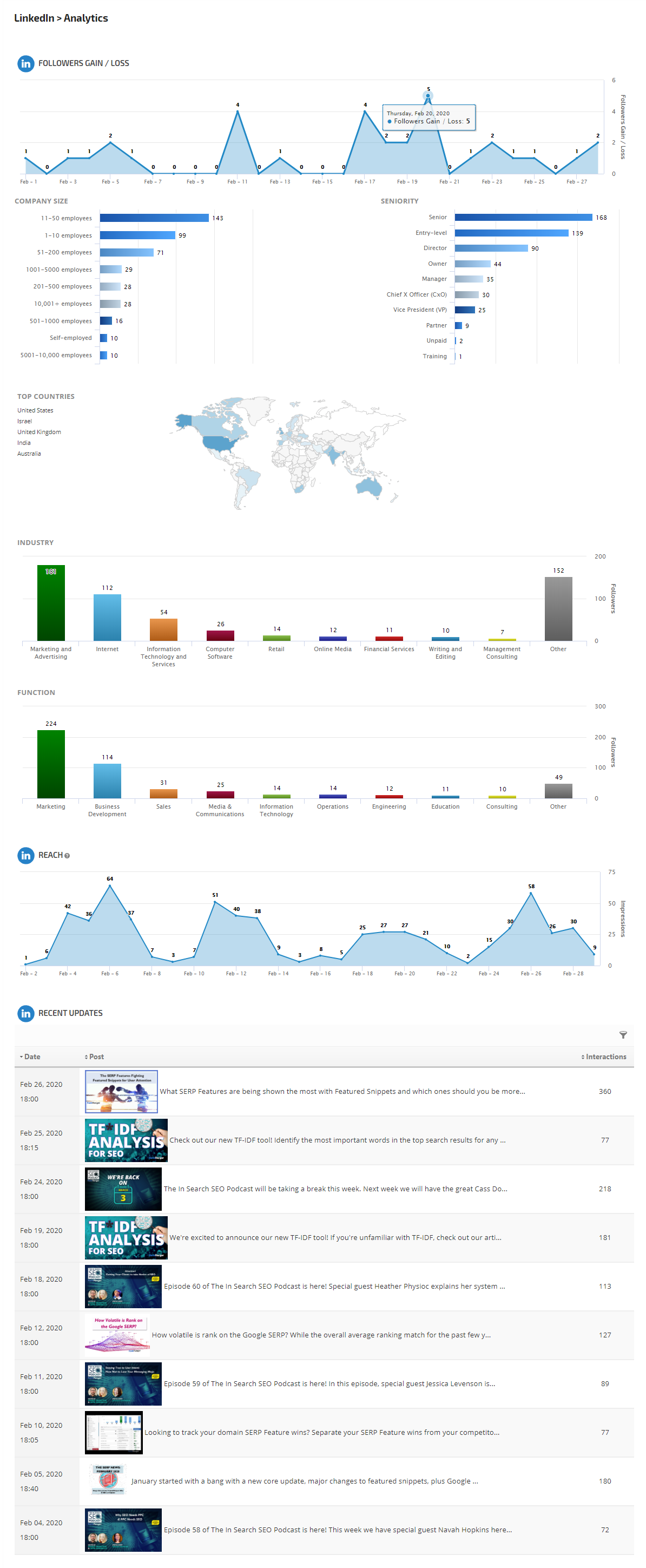 LinkedIn Page Analytics report