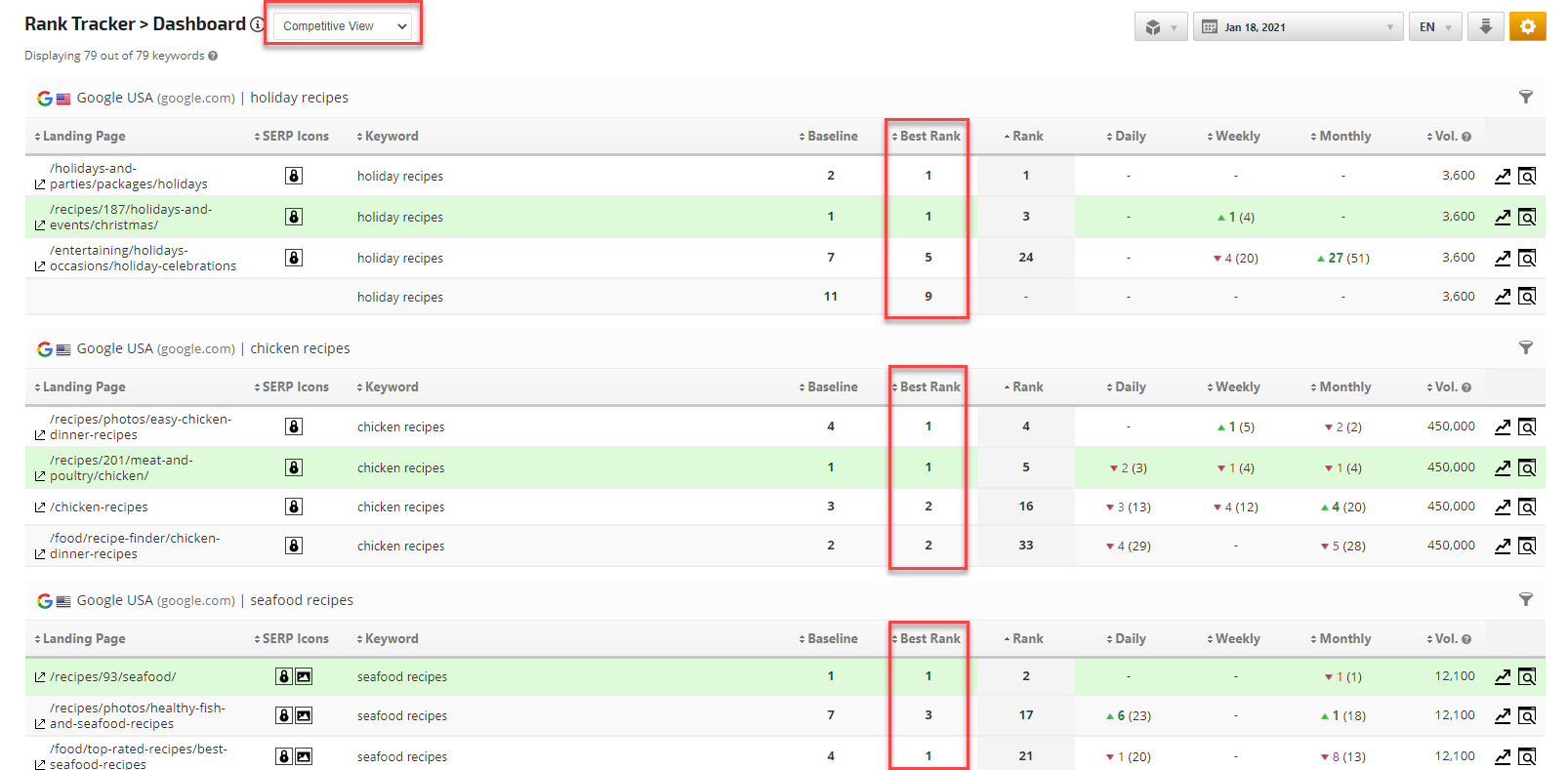 Best Rank in Competitor View of Rank Tracker Dashboard