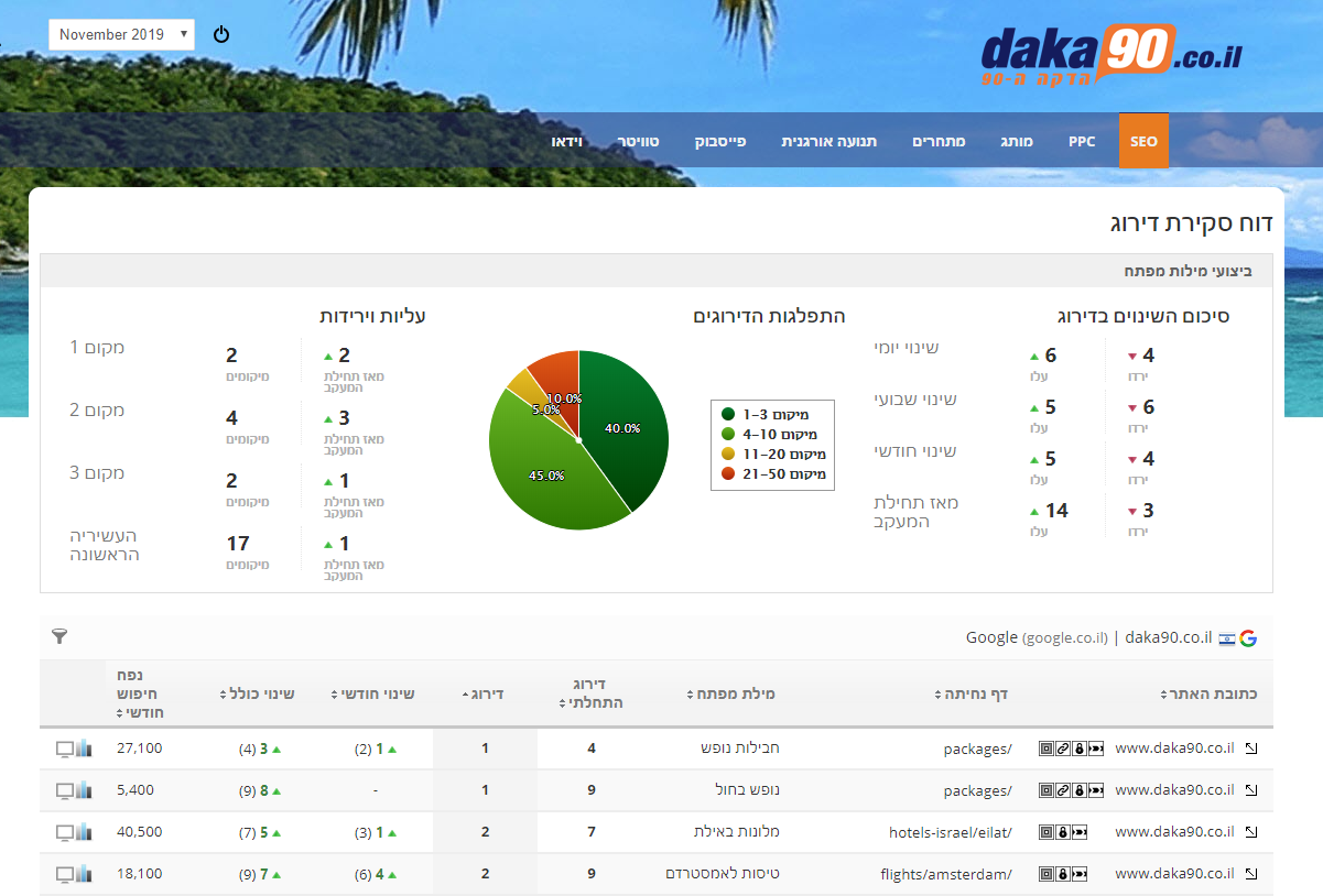 marketing dashboard with RTL support
