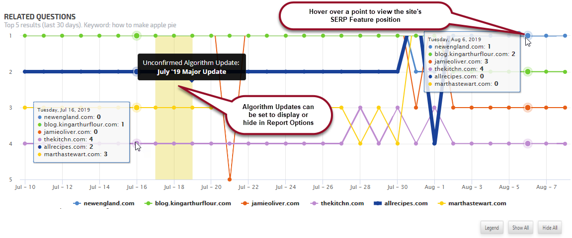 SERP Features Monitor Chart explained