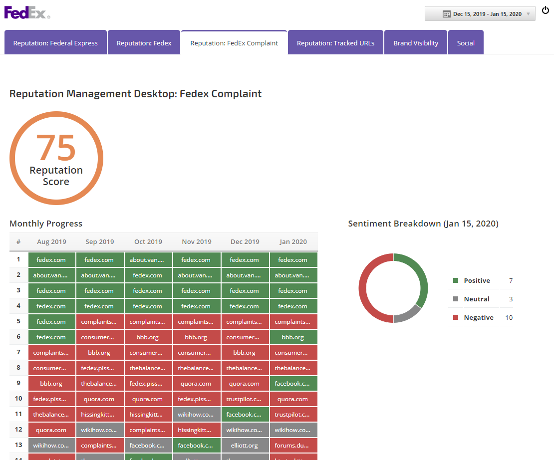 Reputation Management Marketing Dashboard