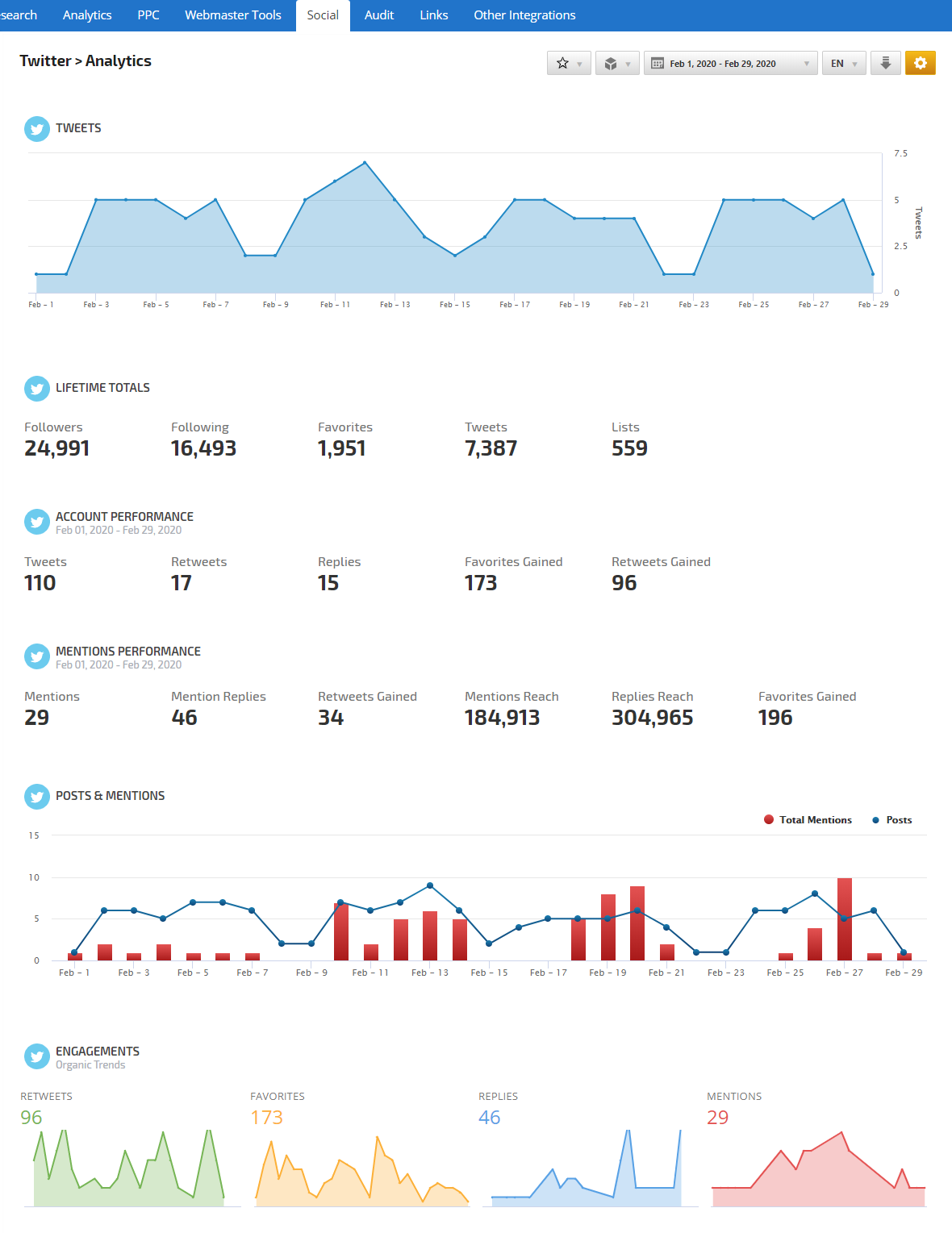 Twitter Analytics Report
