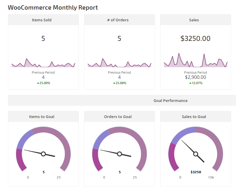 Woo Commerce Data